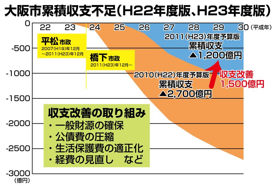 大阪市累積収支不足